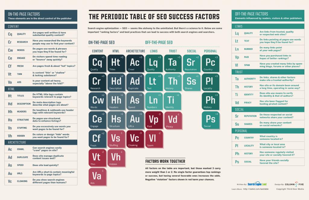 tavola periodica fattori seo