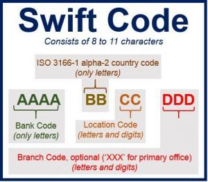 BIC Swift-Codice