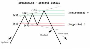 trend Broadening formation