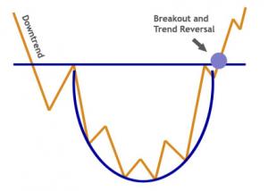 trend Rounding turns
