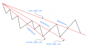trend reversal pattern
