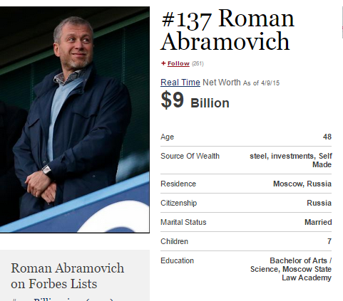abramovich forbes