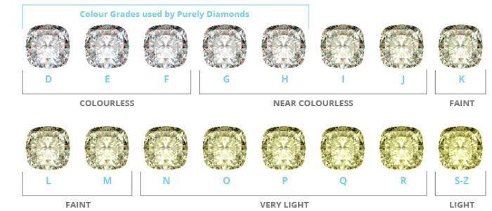 colore diamante