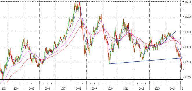 grafico settimanale euro dollaro forex