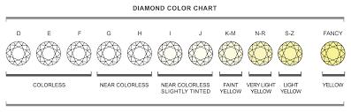scala purezza diamanti