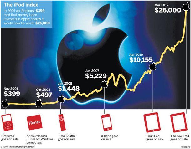 trading azioni apple