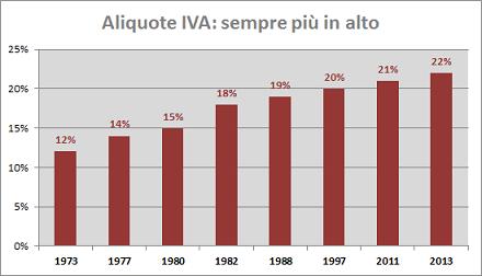 Andamento-Aliquote-IVA