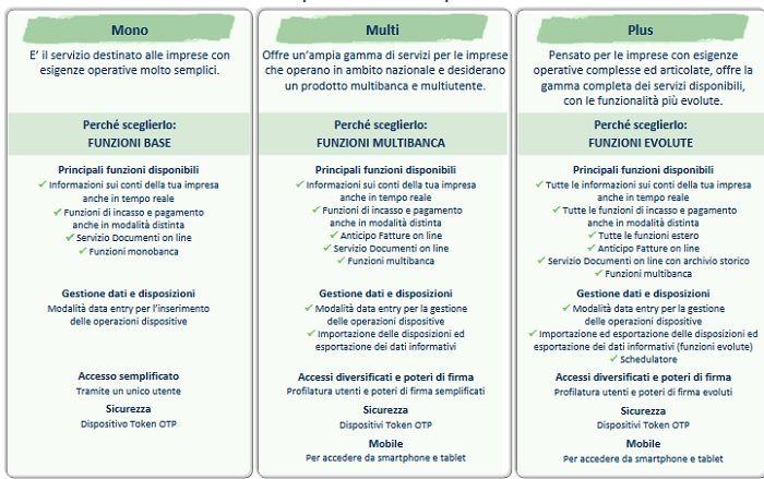 BPN-Vantaggio-Imprese 3 piani