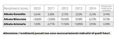 alleata-previdenza-rendimenti-passati
