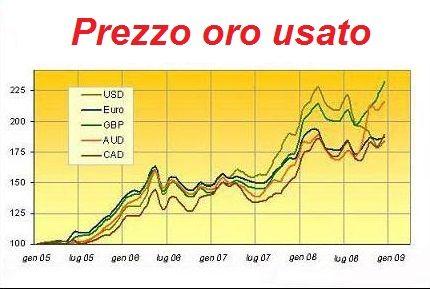 prezzo_oro_usato quotazione