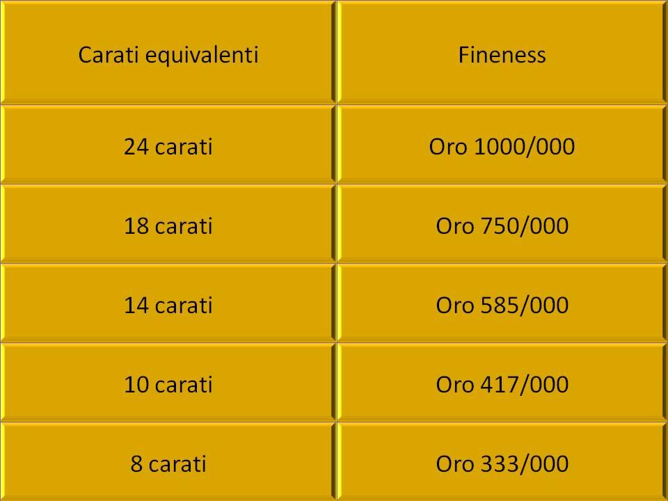 tabella-carati-purezza oro