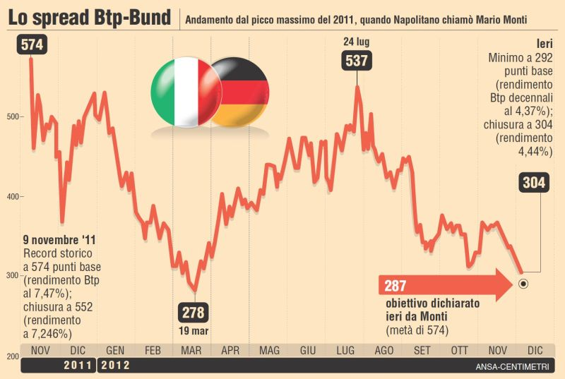 spread italia-germania