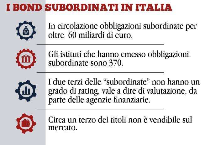 obbligazioni subordinate