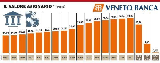valore azionario veneto banca